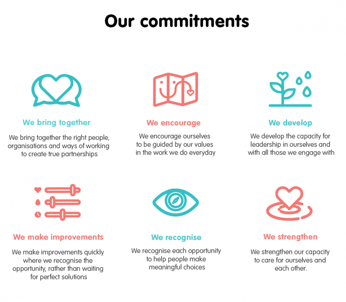 Header - Our commitments. We bring together - We bring together the right people, organisations and ways of working to create true partnerships. We encourage - We encourage ourselves to be guided by our values in the work we do everyday. We develop - We develop the capacity for leadership in ourselves and with all those we engage with. We make improvements - we make improvements quickly where we recognise the opportunity, rather than waiting for perfect solutions. We recognise - we recognise each opportunity to help people make meaningful choices. We strengthen - we strengthen our capacity to care for ourselves and each other.